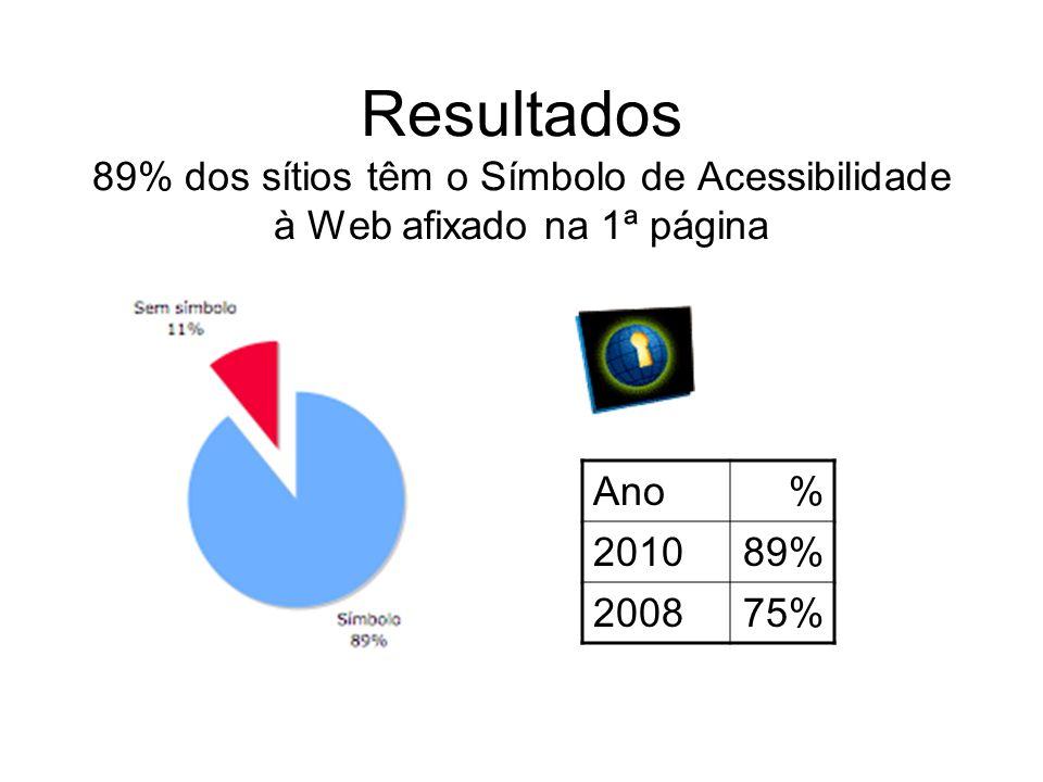 Resultados 89% dos sítios têm o Símbolo de Acessibilidade à Web afixado na 1ª página Ano% 201089% 200875%