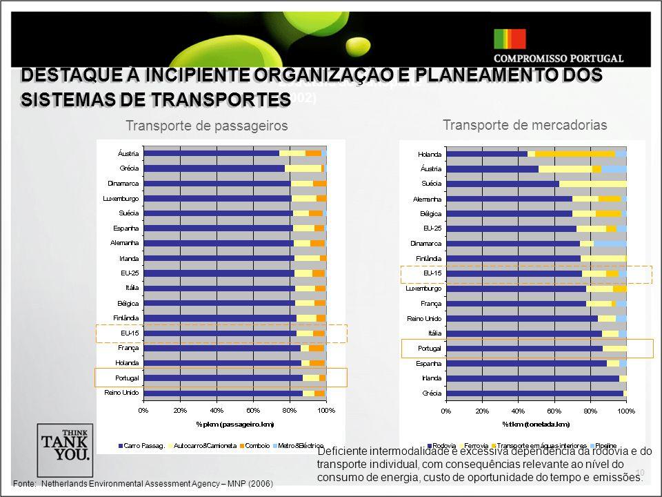 10 Estrutura de transporte (2002) Transporte de passageiros Transporte de mercadorias Fonte:Netherlands Environmental Assessment Agency – MNP (2006) D