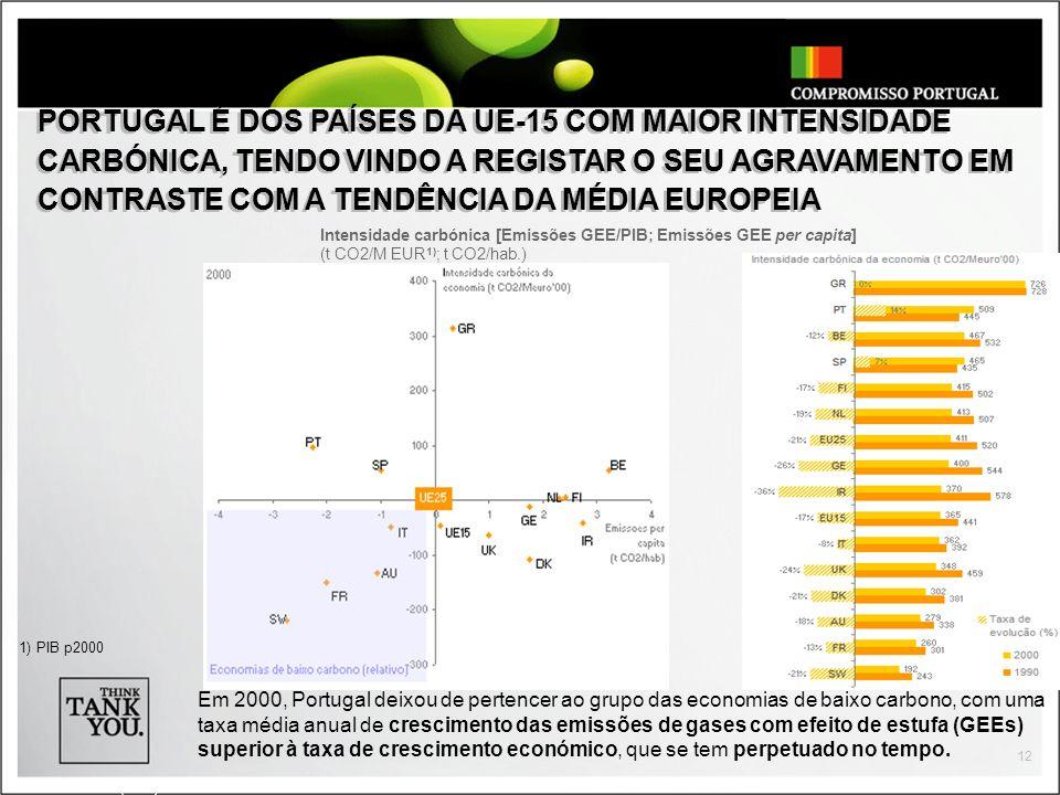 12 Em 2000, Portugal deixou de pertencer ao grupo das economias de baixo carbono, com uma taxa média anual de crescimento das emissões de gases com ef