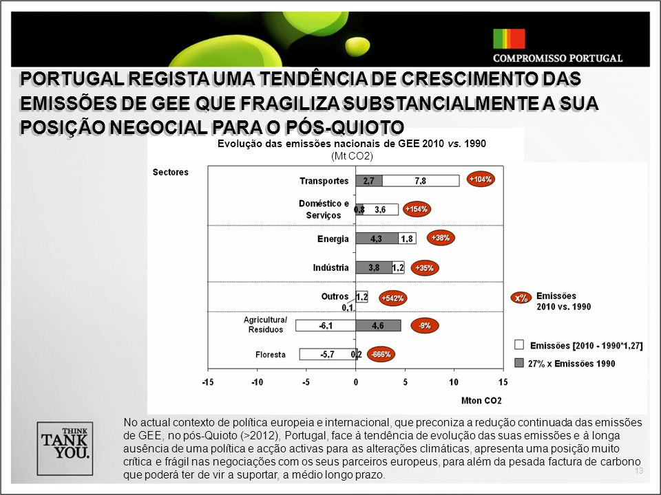 13 No actual contexto de política europeia e internacional, que preconiza a redução continuada das emissões de GEE, no pós-Quioto (>2012), Portugal, f