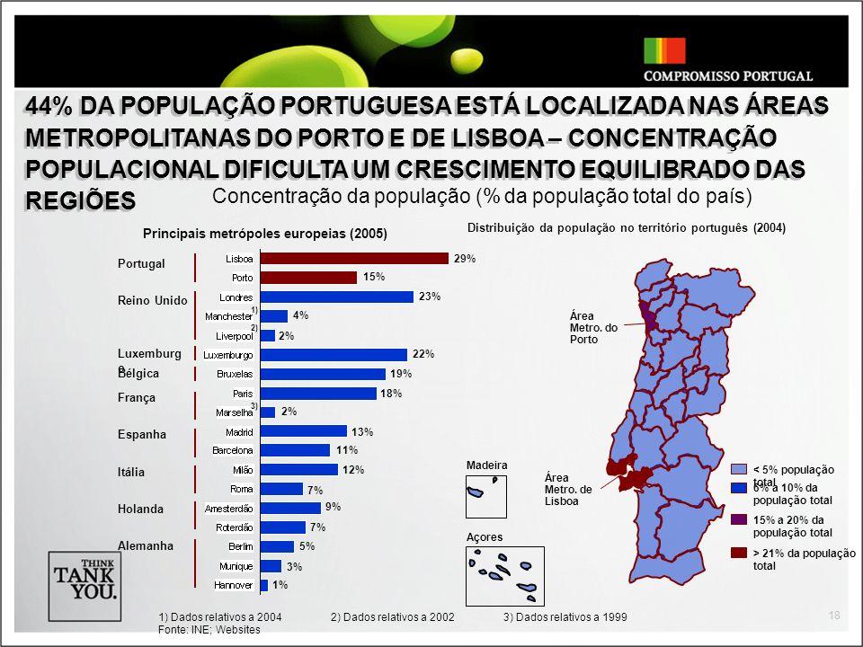 18 Concentração da população (% da população total do país) 1) Dados relativos a 20042) Dados relativos a 20023) Dados relativos a 1999 Fonte: INE; We