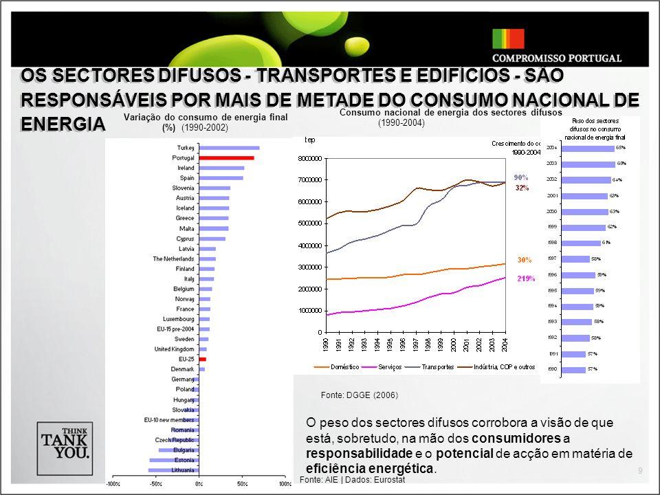 9 Fonte: DGGE (2006) Fonte: AIE   Dados: Eurostat Variação do consumo de energia final (%) (1990-2002) Consumo nacional de energia dos sectores difuso