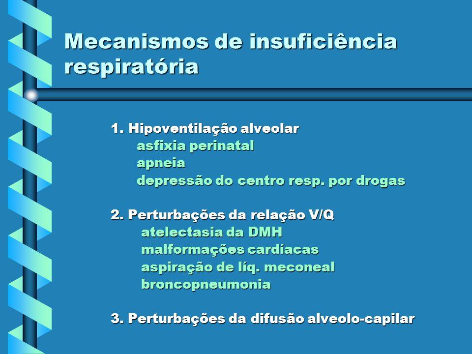 Mecanismos de insuficiência respiratória 1. Hipoventilação alveolar asfixia perinatal asfixia perinatal apneia apneia depressão do centro resp. por dr