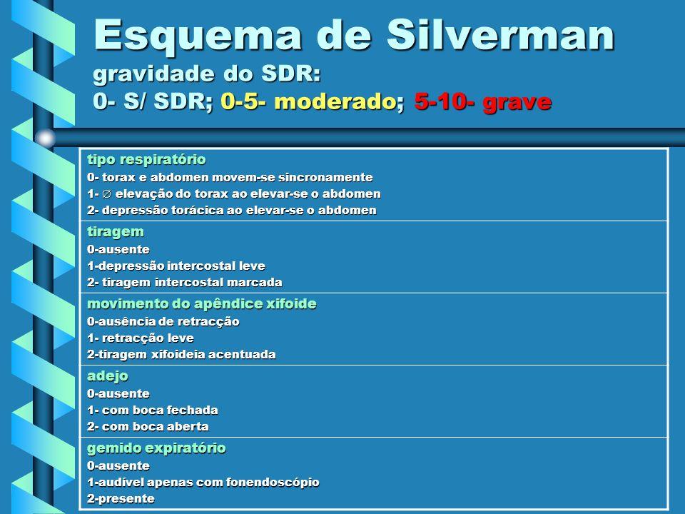 Esquema de Silverman gravidade do SDR: 0- S/ SDR; 0-5- moderado; 5-10- grave tipo respiratório 0- torax e abdomen movem-se sincronamente 1- elevação d
