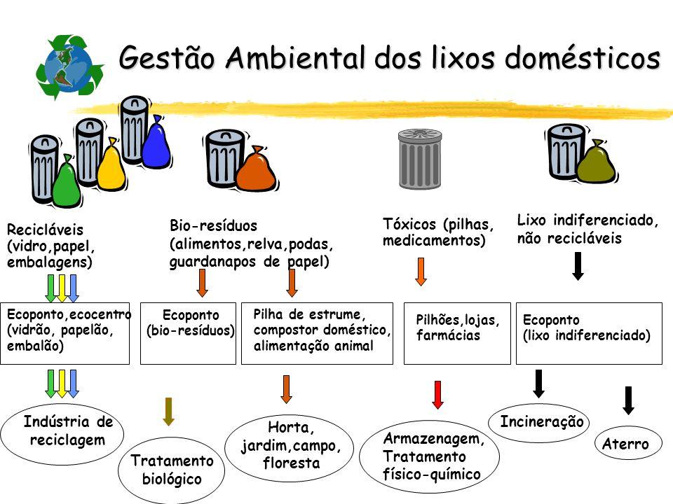 Lixo indiferenciado, não recicláveis Recicláveis (vidro,papel, embalagens) Bio-resíduos (alimentos,relva,podas, guardanapos de papel) Tóxicos (pilhas,