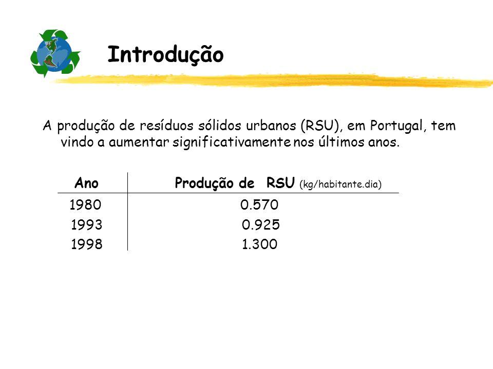 A produção de resíduos sólidos urbanos (RSU), em Portugal, tem vindo a aumentar significativamente nos últimos anos. Ano Produção de RSU (kg/habitante