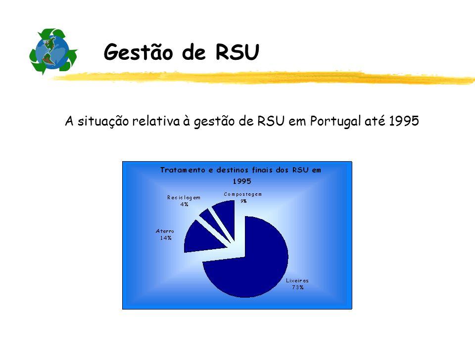 Gestão de RSU A situação relativa à gestão de RSU em Portugal até 1995