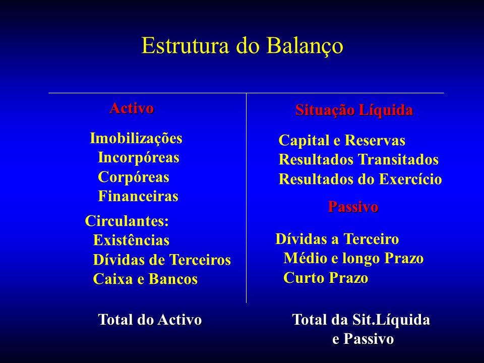 Estrutura do Balanço Activo Situação Líquida Passivo Capital e Reservas Resultados Transitados Resultados do Exercício Dívidas a Terceiro Médio e long