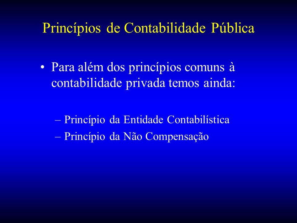 Princípios de Contabilidade Pública Para além dos princípios comuns à contabilidade privada temos ainda: –Princípio da Entidade Contabilística –Princí