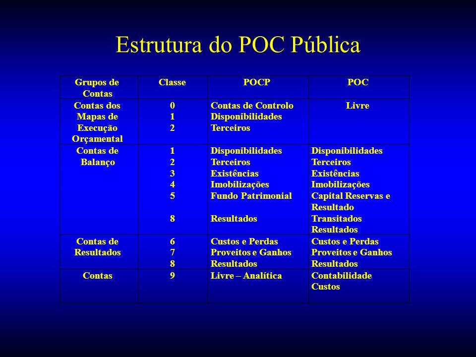 Estrutura do POC Pública Grupos de Contas ClassePOCPPOC Contas dos Mapas de Execução Orçamental 0 1 2 Contas de Controlo Disponibilidades Terceiros Li