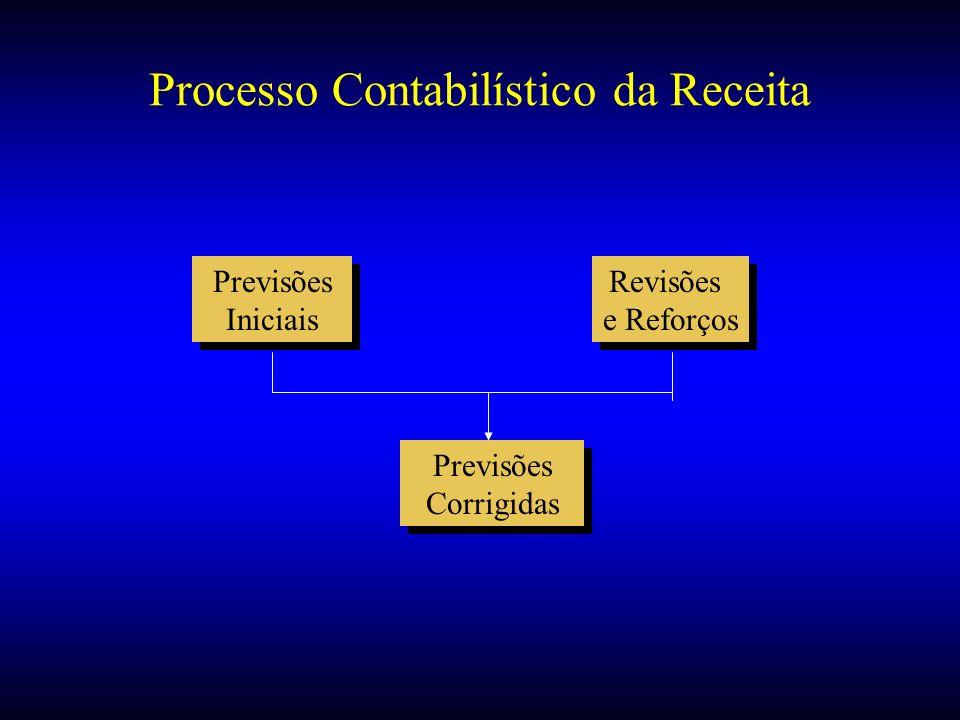 Processo Contabilístico da Receita Previsões Iniciais Previsões Iniciais Revisões e Reforços Revisões e Reforços Previsões Corrigidas Previsões Corrig