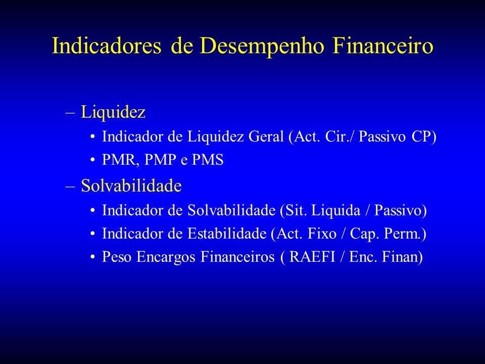 Indicadores de Desempenho Financeiro –Liquidez Indicador de Liquidez Geral (Act. Cir./ Passivo CP) PMR, PMP e PMS –Solvabilidade Indicador de Solvabil