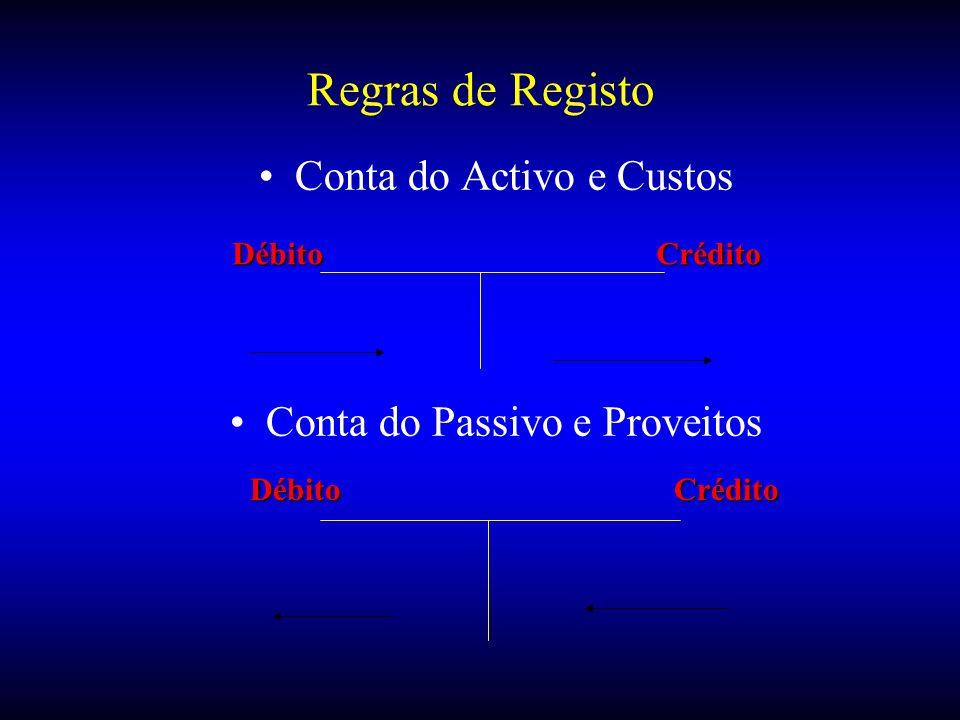 Regras de Registo Conta do Activo e Custos Conta do Passivo e Proveitos DébitoCrédito DébitoCrédito