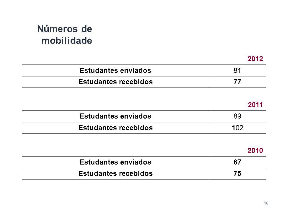 16 Números de mobilidade 2012 Estudantes enviados81 Estudantes recebidos77 2011 Estudantes enviados89 Estudantes recebidos102 2010 Estudantes enviados