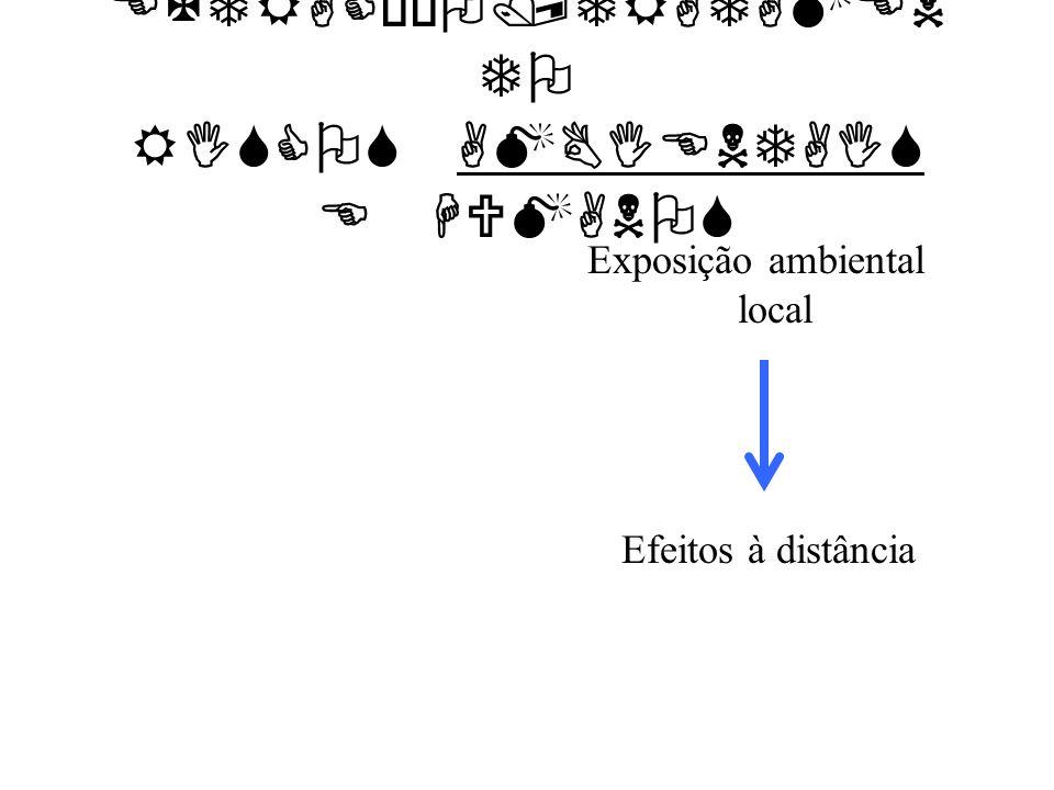 Exposição ambiental local EXTRACÇÃO/TRATAMEN TO RISCOS AMBIENTAIS E HUMANOS Efeitos à distância