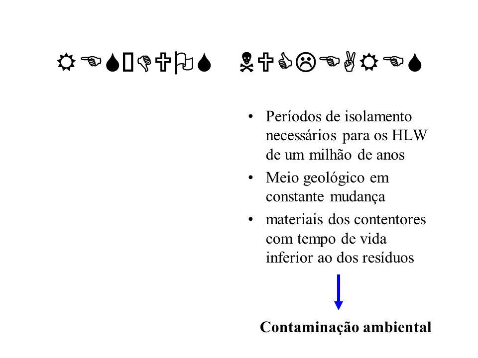 RESÍDUOS NUCLEARES Períodos de isolamento necessários para os HLW de um milhão de anos Meio geológico em constante mudança materiais dos contentores c