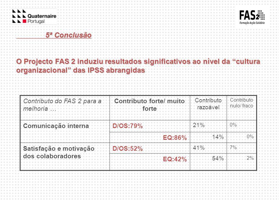 5ª Conclusão O Projecto FAS 2 induziu resultados significativos ao nível da cultura organizacional das IPSS abrangidas Contributo do FAS 2 para a melh