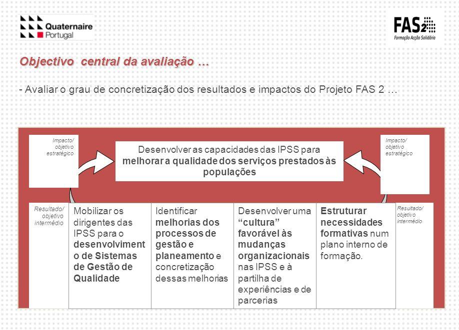 Resultado/ objetivo intermédio Desenvolver as capacidades das IPSS para melhorar a qualidade dos serviços prestados às populações Mobilizar os dirigen