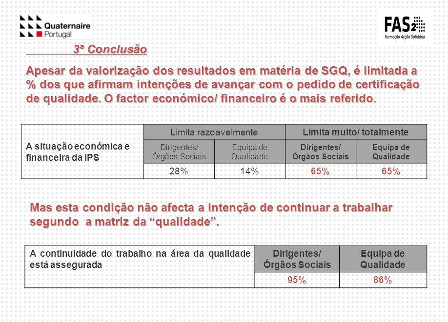 3ª Conclusão Apesar da valorização dos resultados em matéria de SGQ, é limitada a % dos que afirmam intenções de avançar com o pedido de certificação