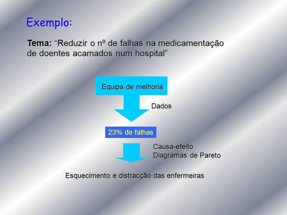 Exemplo: Tema: Reduzir o nº de falhas na medicamentação de doentes acamados num hospital Equipa de melhoria Dados 23% de falhas Esquecimento e distrac