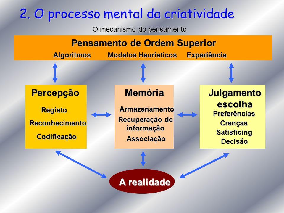 2. O processo mental da criatividade O mecanismo do pensamento A realidade PercepçãoRegisto Reconhecimento CodificaçãoJulgamentoescolhaPreferências Cr