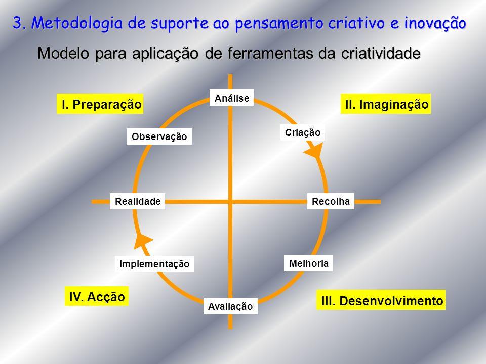 3. Metodologia de suporte ao pensamento criativo e inovação Modelo para aplicação de ferramentas da criatividade Realidade Observação I. Preparação An
