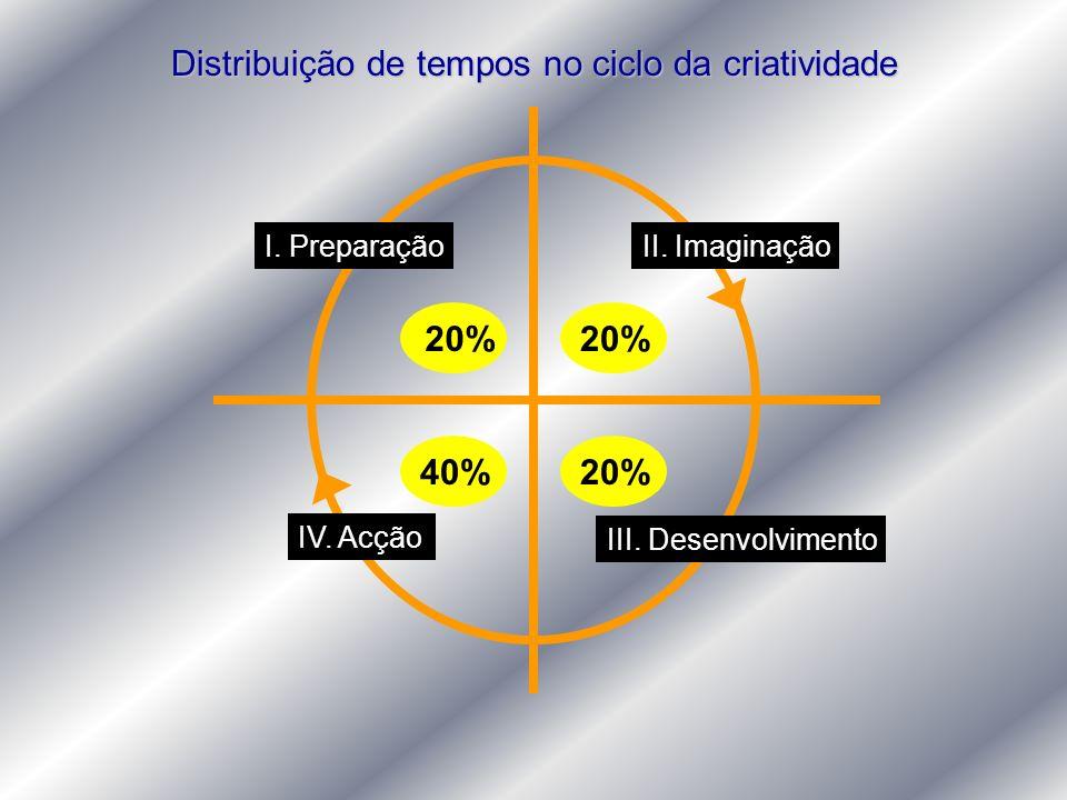 Distribuição de tempos no ciclo da criatividade I. PreparaçãoII. Imaginação III. Desenvolvimento IV. Acção 20% 40%