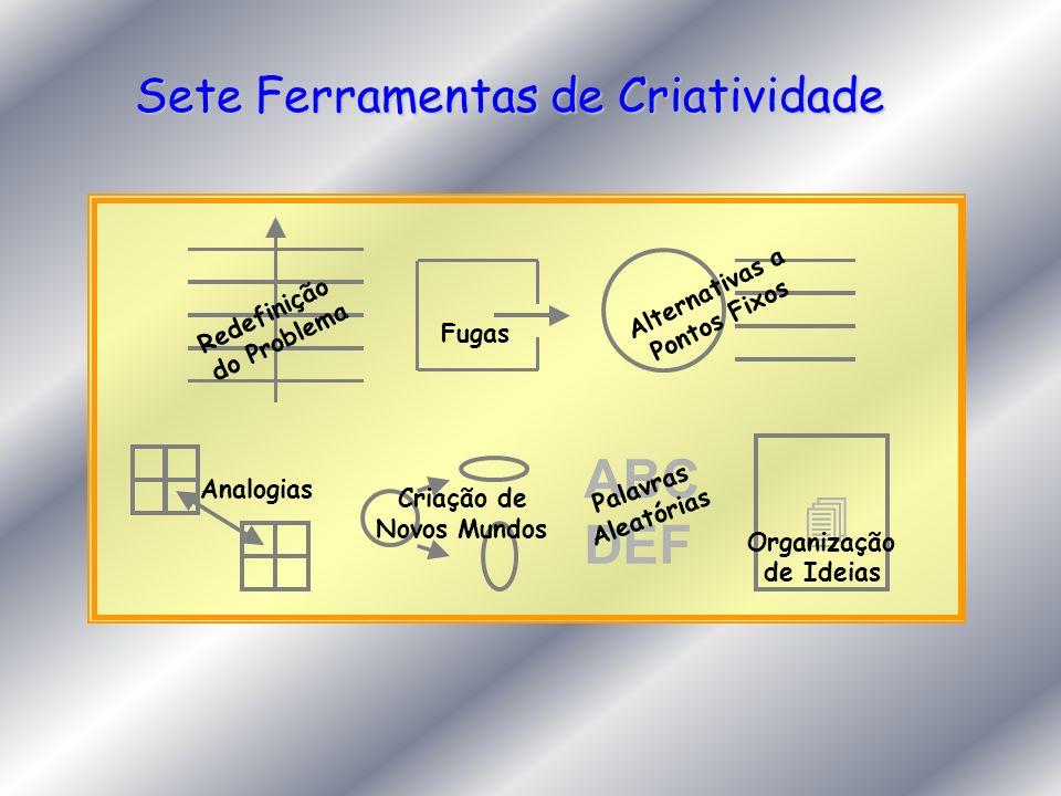 Sete Ferramentas de Criatividade Redefinição do Problema Fugas Alternativas a Pontos Fixos Analogias Criação de Novos Mundos ABC DEF Palavras Aleatóri