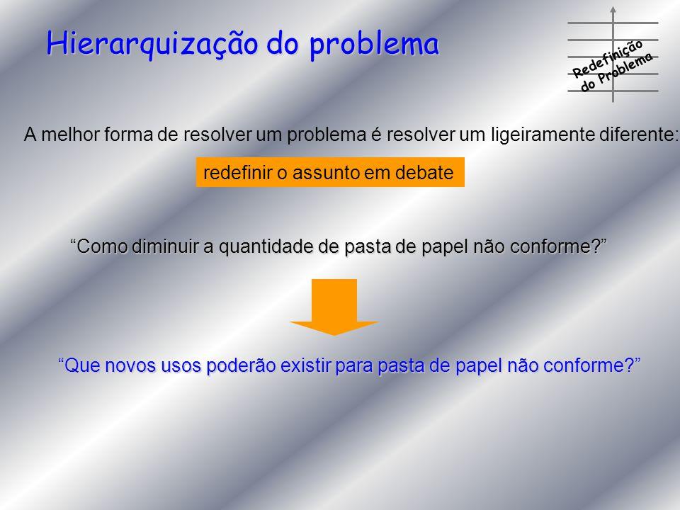 Redefinição do Problema Hierarquização do problema A melhor forma de resolver um problema é resolver um ligeiramente diferente: redefinir o assunto em