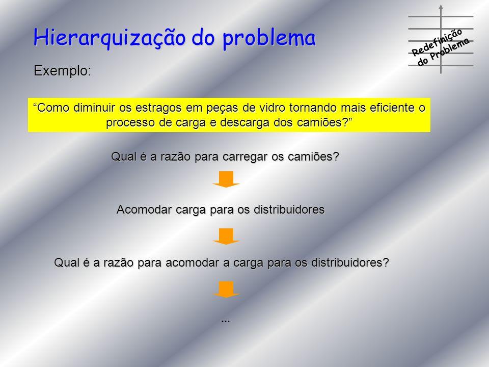 Redefinição do Problema Hierarquização do problema Exemplo: Como diminuir os estragos em peças de vidro tornando mais eficiente o processo de carga e
