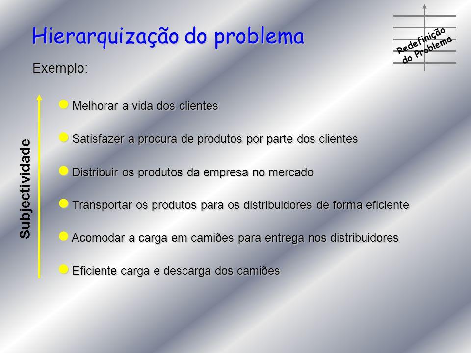 Redefinição do Problema Melhorar a vida dos clientes Melhorar a vida dos clientes Satisfazer a procura de produtos por parte dos clientes Satisfazer a
