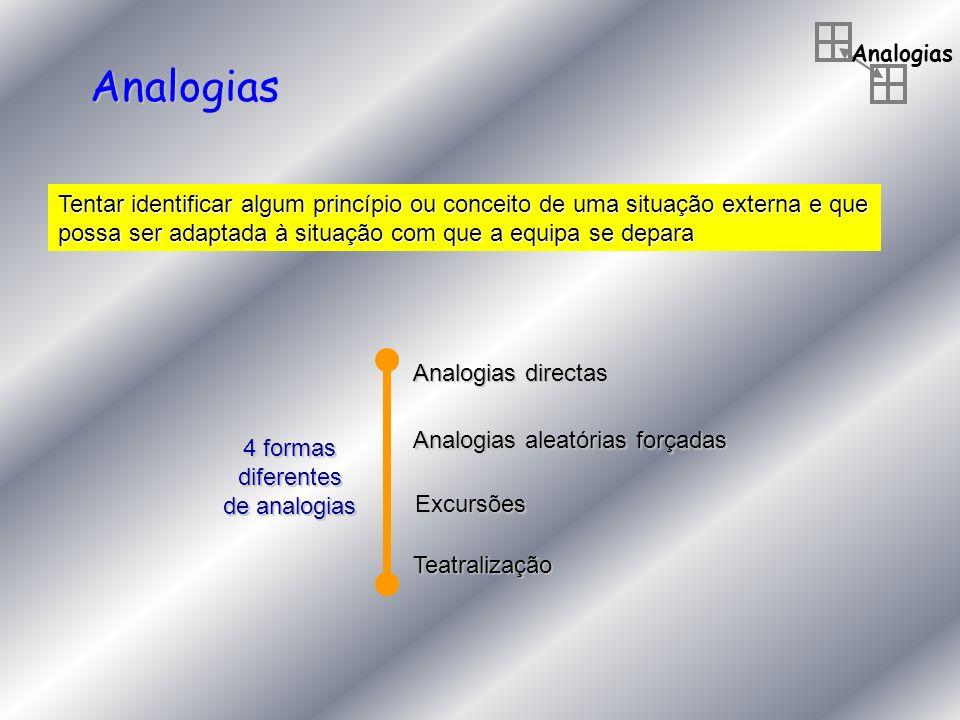 Analogias Analogias Tentar identificar algum princípio ou conceito de uma situação externa e que possa ser adaptada à situação com que a equipa se dep
