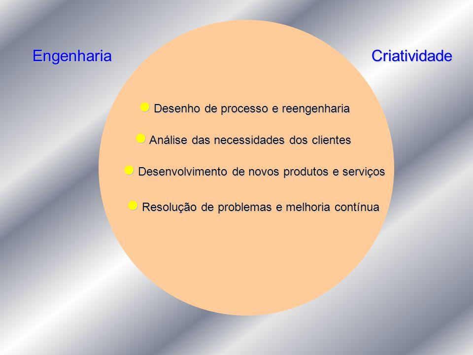 EngenhariaCriatividade Desenho de processo e reengenharia Desenho de processo e reengenharia Análise das necessidades dos clientes Análise das necessi