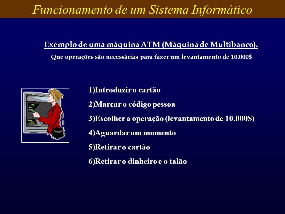 Exemplo de uma máquina ATM (Máquina de Multibanco). Que operações são necessárias para fazer um levantamento de 10.000$ 1)Introduzir o cartão 2)Marcar