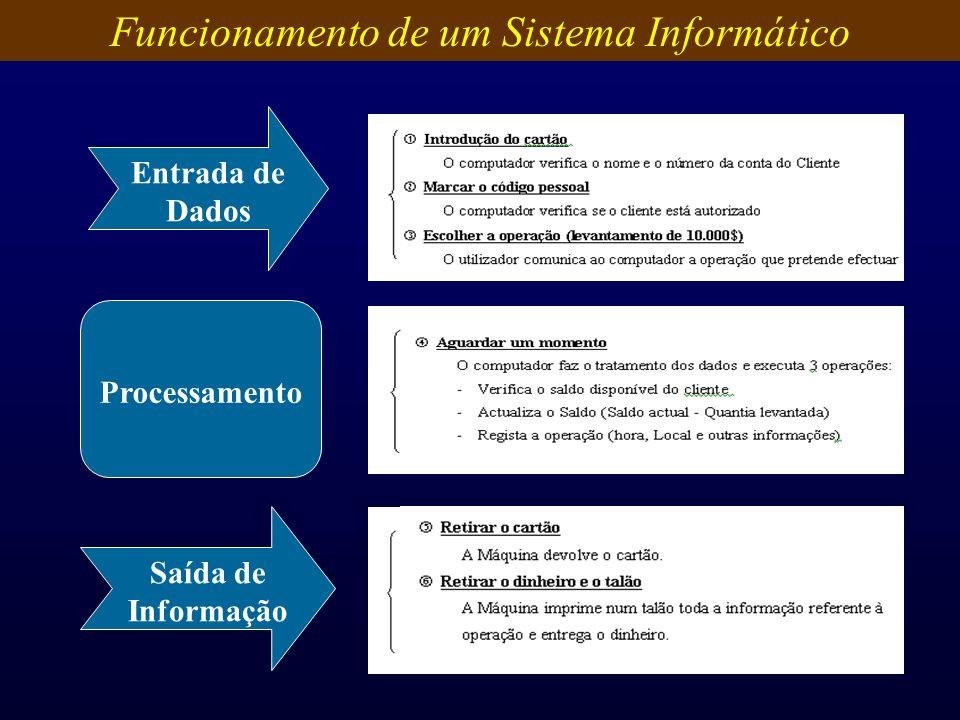Entrada de Dados Processamento Saída de Informação Funcionamento de um Sistema Informático