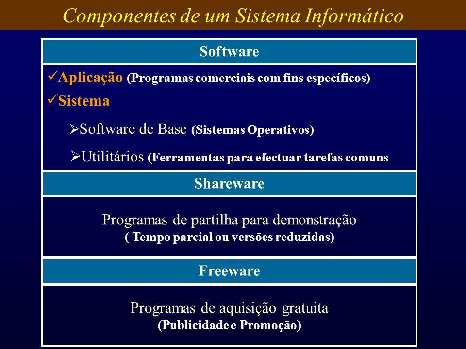 Componentes de um Sistema Informático Software Shareware Programas de partilha para demonstração ( Tempo parcial ou versões reduzidas) Aplicação (Prog