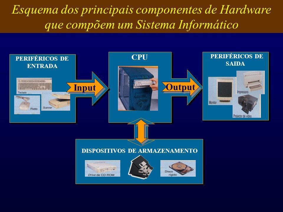 Esquema dos principais componentes de Hardware que compõem um Sistema Informático CPU Output PERIFÉRICOS DE SAIDA PERIFÉRICOS DE ENTRADA Input DISPOSI