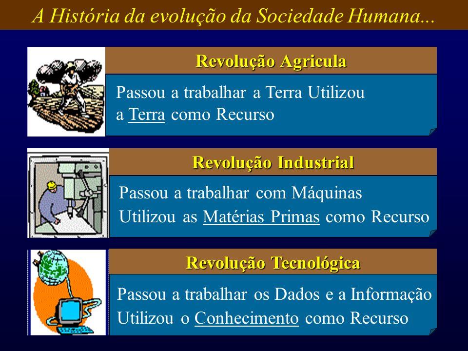 Revolução Agricula Revolução Industrial Revolução Tecnológica Passou a trabalhar a Terra Utilizou a Terra como Recurso Passou a trabalhar com Máquinas