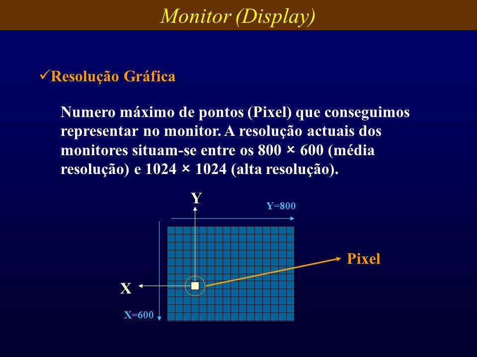 Numero máximo de pontos (Pixel) que conseguimos representar no monitor. A resolução actuais dos monitores situam-se entre os 800 600 (média resolução)