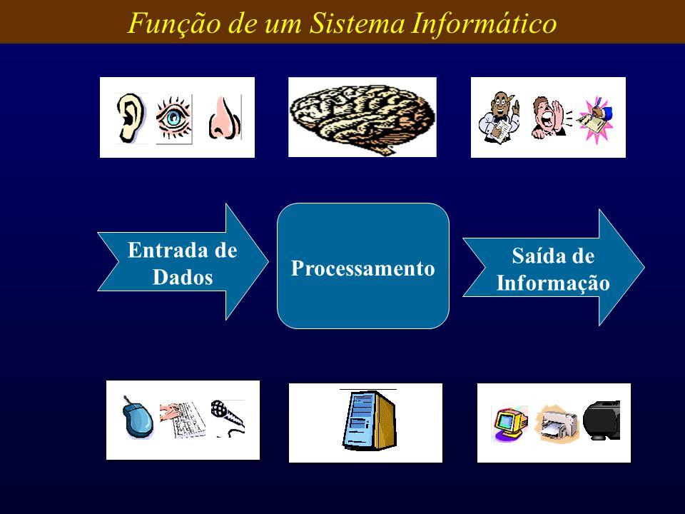 Entrada de Dados Processamento Saída de Informação Função de um Sistema Informático