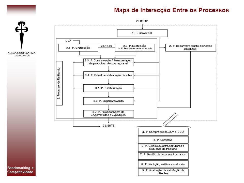 Benchmarking e Competitividade Mapa de Interacção Entre os Processos
