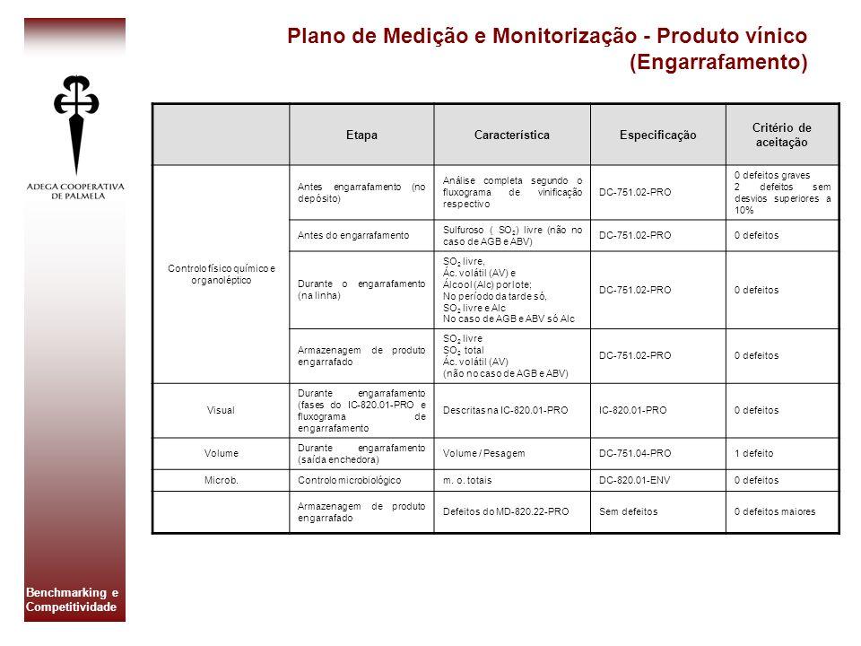 Benchmarking e Competitividade Plano de Medição e Monitorização - Produto vínico (Engarrafamento) EtapaCaracterísticaEspecificação Critério de aceitaç
