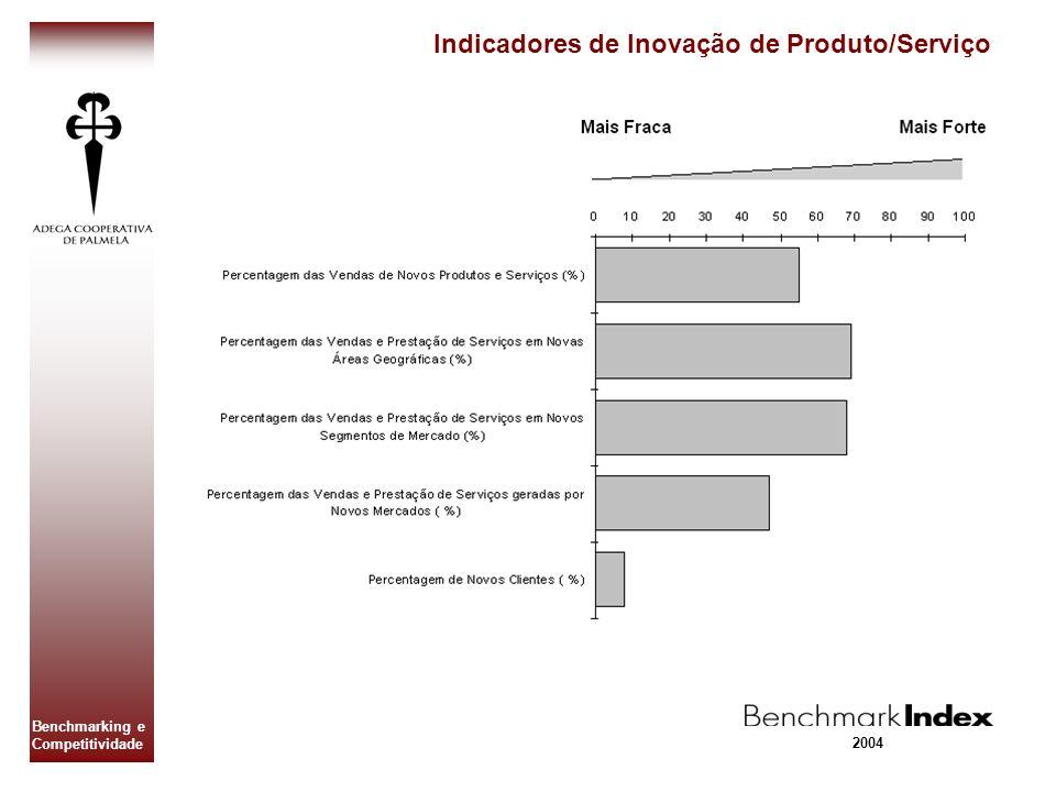 Benchmarking e Competitividade Indicadores de Inovação de Produto/Serviço 2004