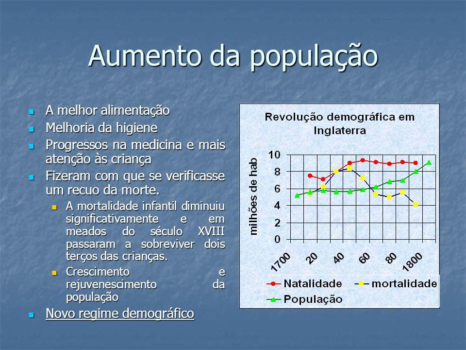 Aumento da população A melhor alimentação A melhor alimentação Melhoria da higiene Melhoria da higiene Progressos na medicina e mais atenção às crianç