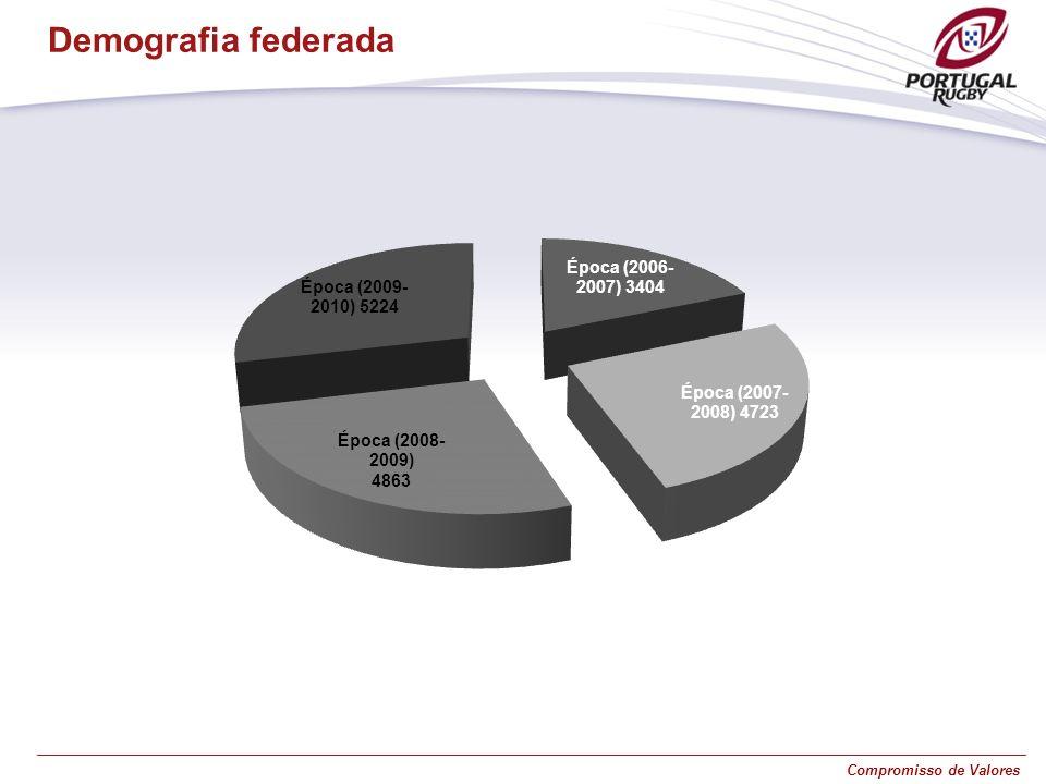 Compromisso de Valores Demografia federada