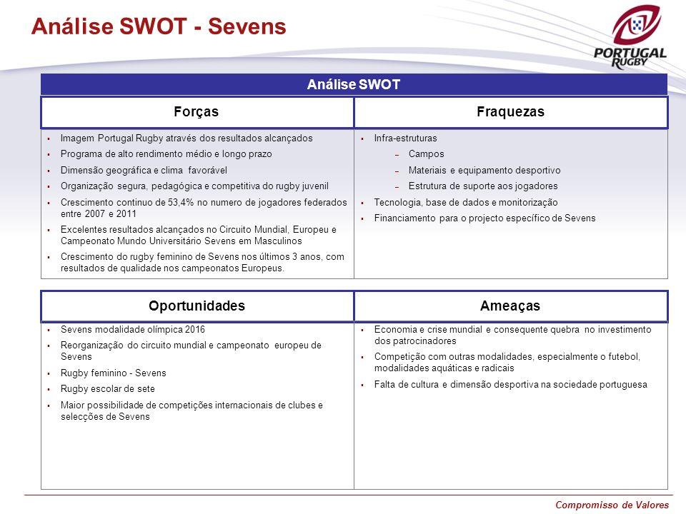 Compromisso de Valores Análise SWOT ForçasFraquezas Imagem Portugal Rugby através dos resultados alcançados Programa de alto rendimento médio e longo