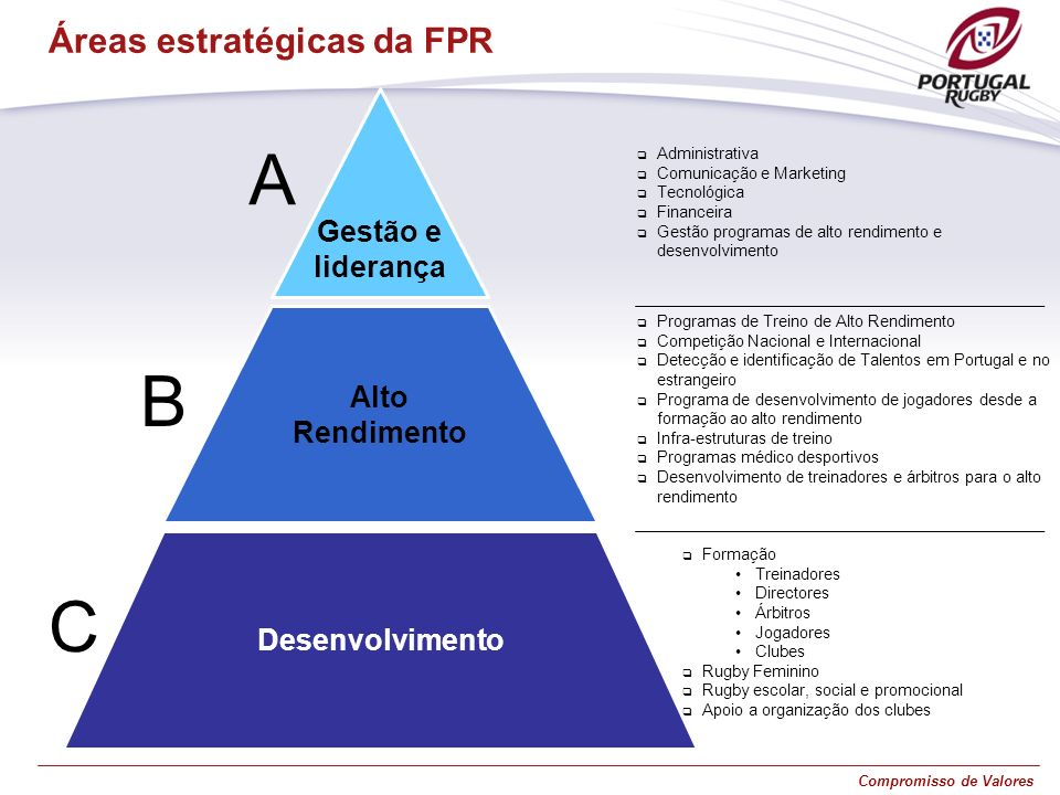 Compromisso de Valores A Áreas estratégicas da FPR C B Alto Rendimento Desenvolvimento Gestão e liderança Administrativa Comunicação e Marketing Tecno