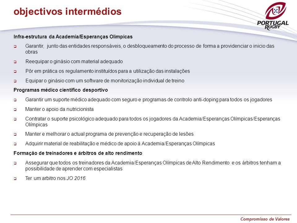 Compromisso de Valores Infra-estrutura da Academia/Esperanças Olímpicas Garantir, junto das entidades responsáveis, o desbloqueamento do processo de f