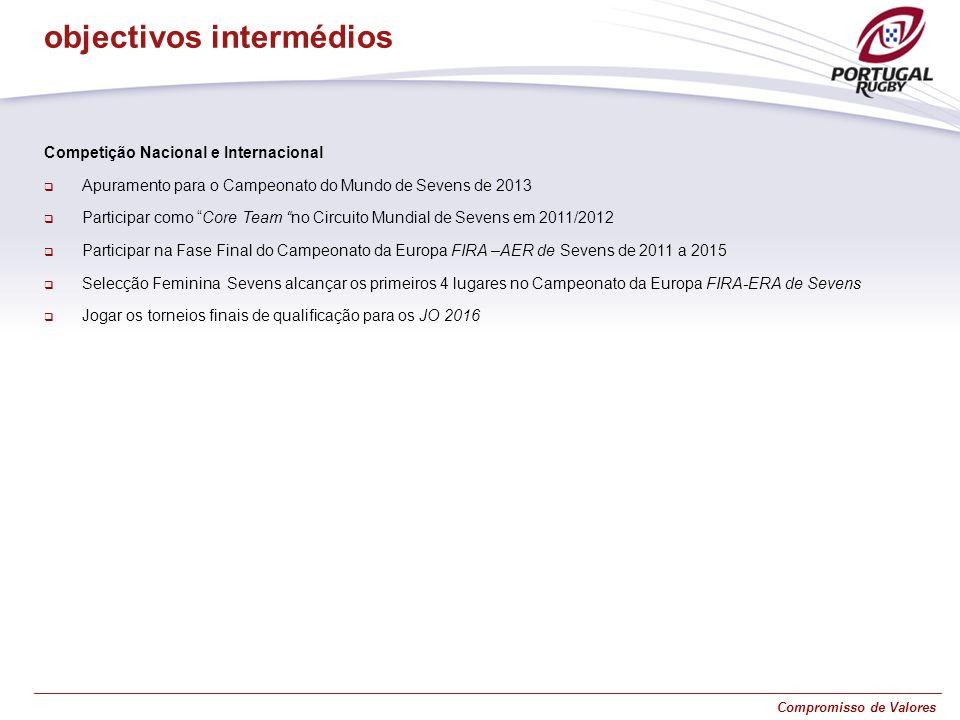 Compromisso de Valores Competição Nacional e Internacional Apuramento para o Campeonato do Mundo de Sevens de 2013 Participar como Core Team no Circui