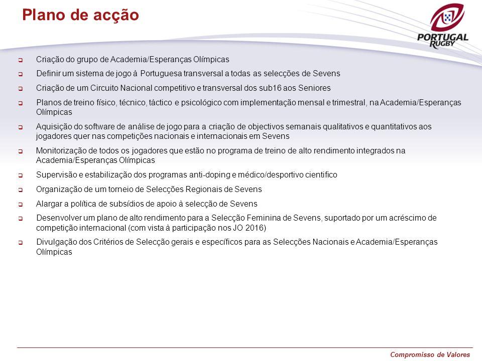 Compromisso de Valores Criação do grupo de Academia/Esperanças Olímpicas Definir um sistema de jogo à Portuguesa transversal a todas as selecções de S